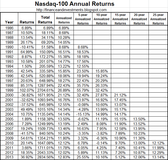 Calendar Year Returns For S Amp P : Jim s finance and investments historical returns for