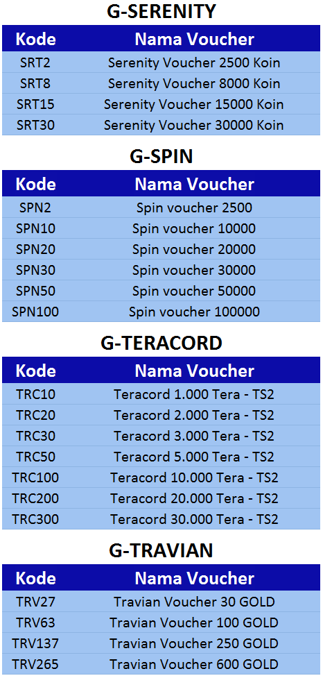 Voucher game online serenity, spin, teracord, travian - 99 Pulsa