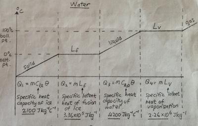 nota fizik tingkatan4