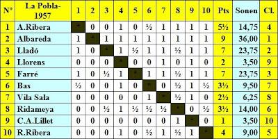 Clasificación por orden de sorteo inicial del III Torneo Nacional de Ajedrez de La Pobla de Lillet 1957