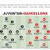 Juventus - Barcellona...il prono