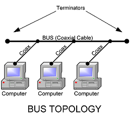 computer communications bus network A network is a collection of data communication hardware, computers bus network a bus network is a line of computers connected together by a cable.
