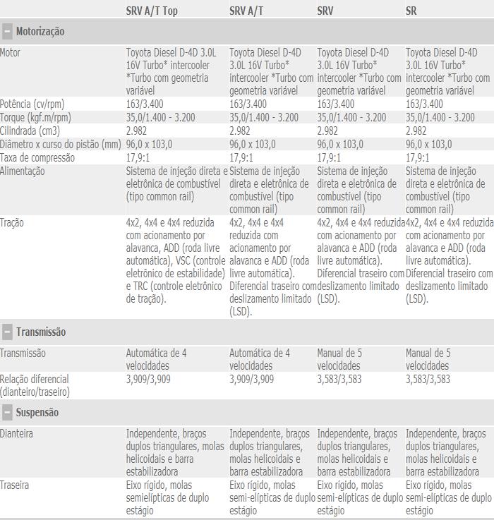 Toyota Hilux 2012 muda para manter liderança: fotos, preços e ...