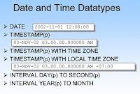 Los tipos PL/SQL DATE, TIMESTAMP e INTERVAL