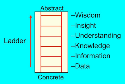 business research turns data into information into knowledge into wisdom comment on this statement e When it comes to essay writing, an in-depth research is a big deal our experienced writers are professional in many fields of knowledge so that they  into the.