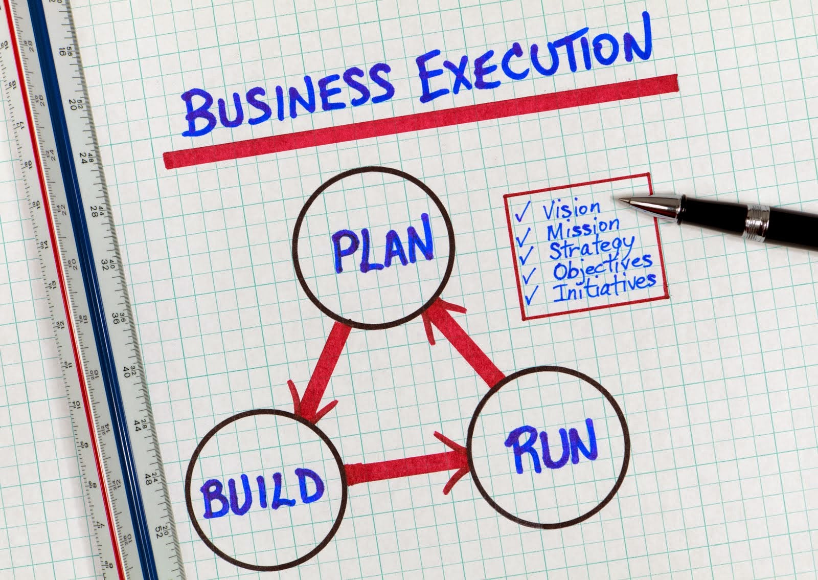 The purpose of a business plan