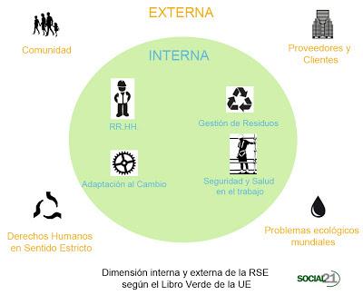 Dimensiones de la Responsabilidad Social. Libro Verde de la UE