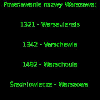 Skąd nazwa Warszawa?