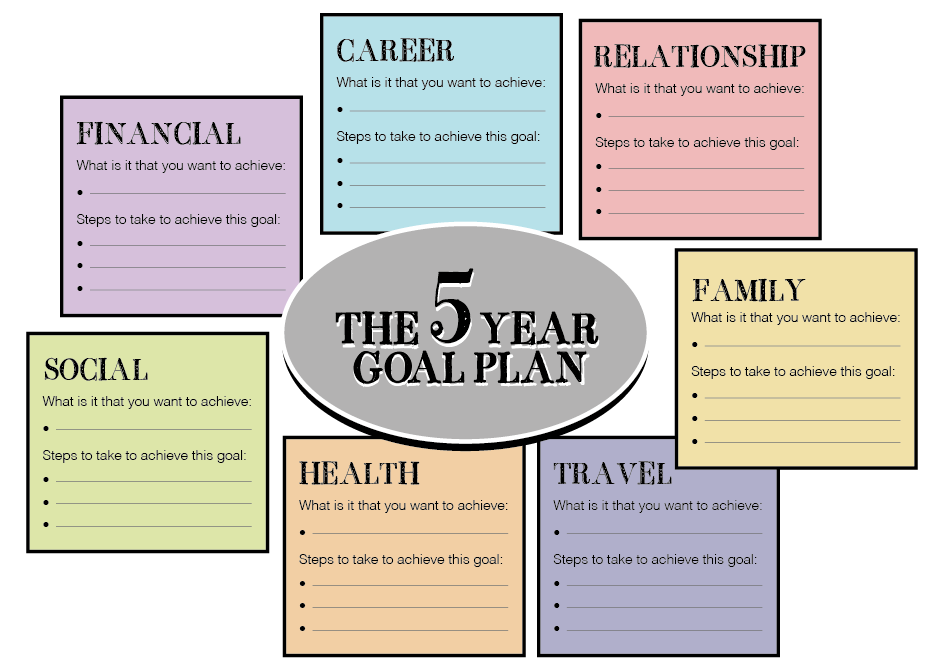 Five year plan template playbestonlinegames for 5 year career development plan template