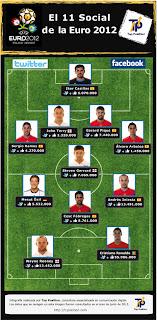El equipo más social de la Eurocopa 2012