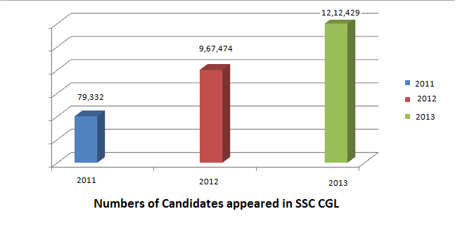 number of candidates appeared in the SSC CGL