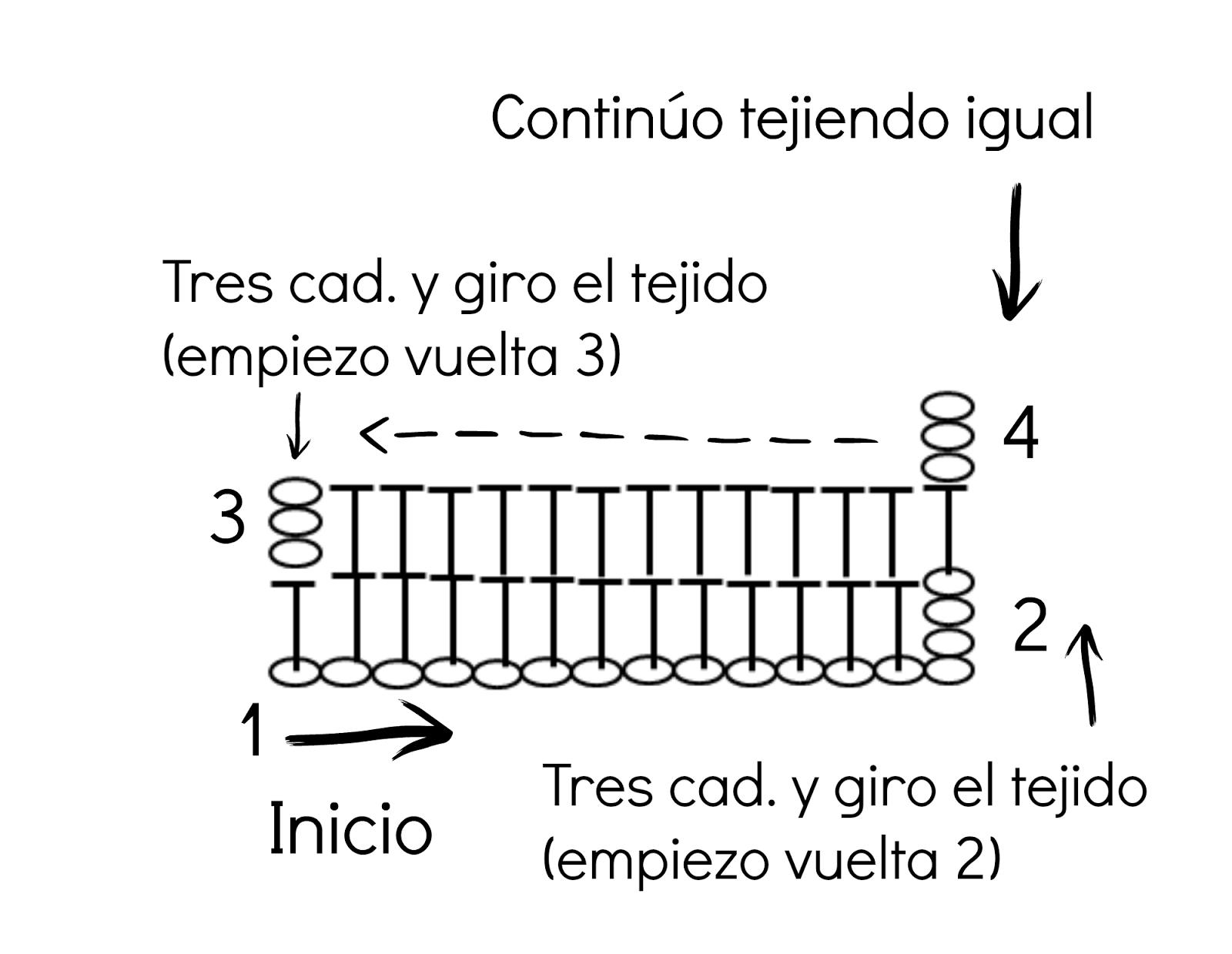 Happy Ganchillo : Aprende a leer gráficos y patrones de ganchillo (I)