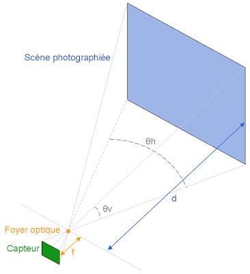 longueur-focale-objectif-champ-vision