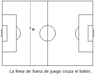 Futboleros an nimos las reglas del f tbol 2 fuera de for Regla de fuera de juego en futbol
