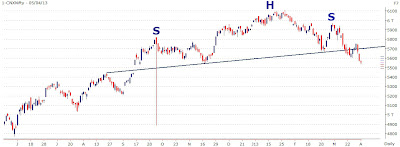 Nifty Displaying Bearish Head and Shoulders Pattern