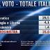 Elezioni 2013 l'ultimo sondaggio Euromedia Research