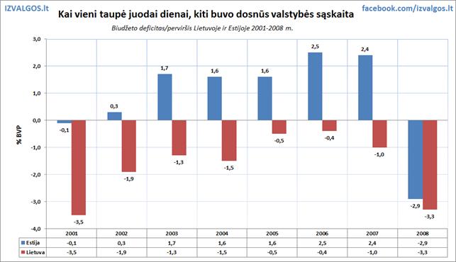 Lietuvos valstybės išlaidos