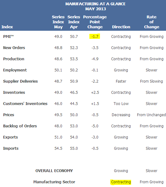 Manufacturing+ISM+Report+On+Business.PNG