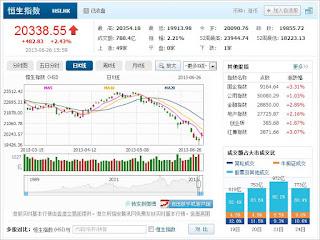 中国株コバンザメ投資 香港ハンセン指数20130626