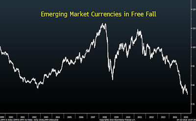 Emerging Market Currencies in Free Fall