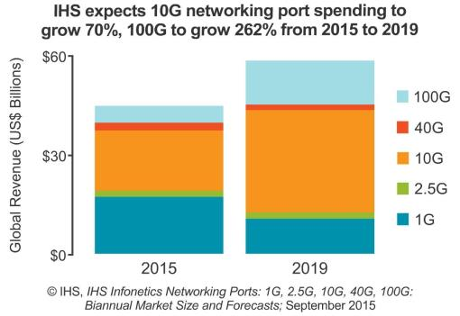IHS expects 10G networking port spending to grow 70%, 100G to grow 262% from 2015 to 2019