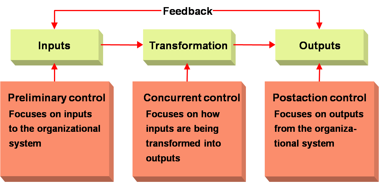 management systems behavior control and output Productivity is defined as a total output per one unit of a total input in control management, productivity is a  productivity via existing control systems.