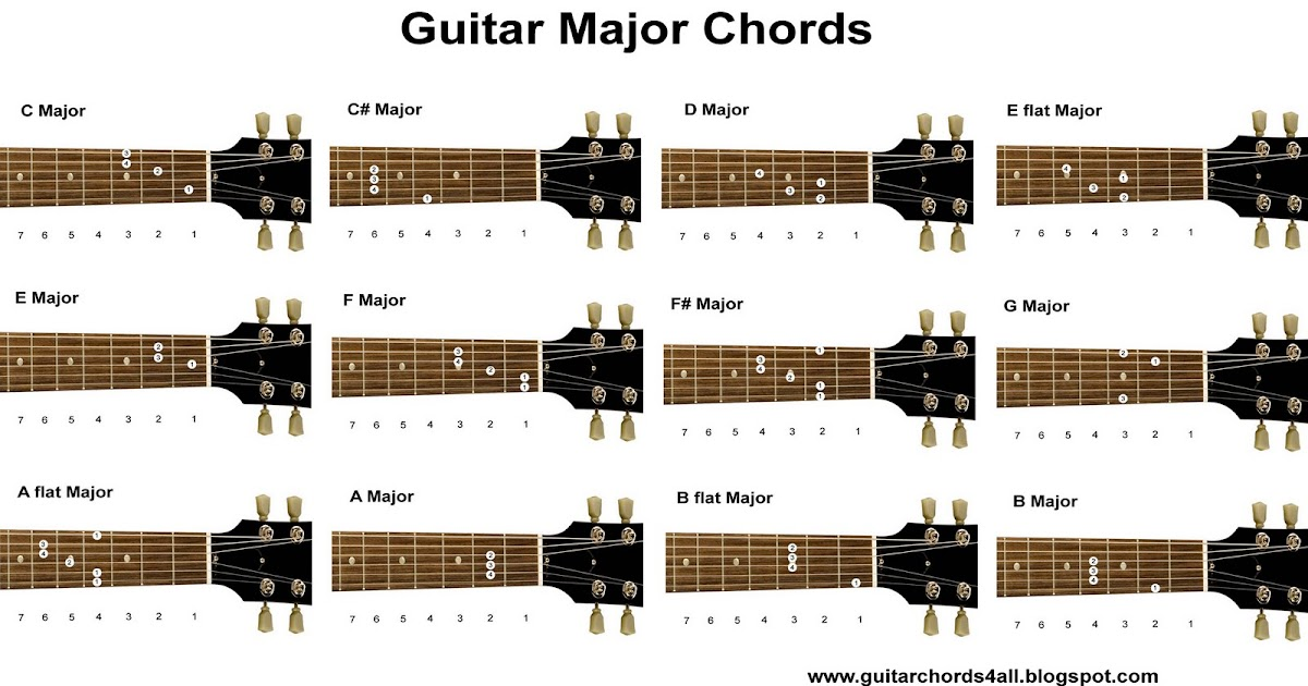Guitar Chords Major Chord Chart Diagrams Free Download