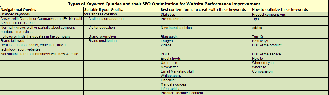 Select keywords for seo tags for website optimization