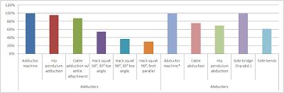 Mesure de l'activité EMG pour les adducteurs et abducteurs