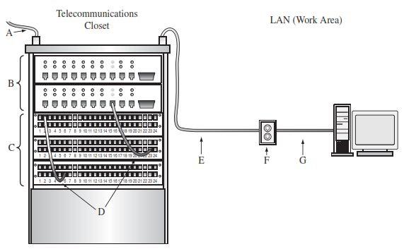 Arsitektur sistem kabel telekomunikasi jejak rinda cahyana diagram blok sistem kabel horisontal ccuart Gallery
