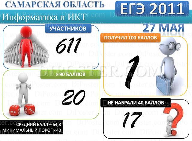 Результаты ЕГЭ по Информатике и ИКТ в Самарской области 2011 г.