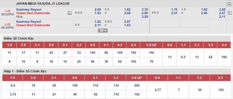 Kèo thơm dự đoán Kashiwa Reysol vs Urawa Red Diamonds