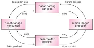 Circulair flow diagram oleh kensumen rtk sama dengan penerimaan produsen rtp dan siklus itu terus menerus dari rtk ke rtp dan dari rtp ke rtk sebagaimana gambar berikut ccuart Images