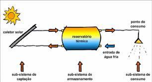 ESQUEMA DA ENERGIA RENOVADA