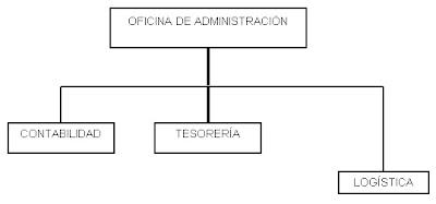 Que es un organigrama