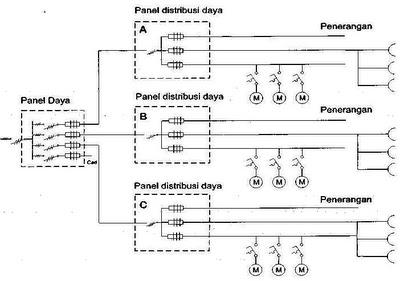 Panel distribusi listrik panel listrik perhatikan gambar diagram satu garis panel daya dan panel distribusi daya listrik dibawah ini ccuart Images