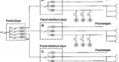 Panel distribusi listrik panel listrik ccuart Choice Image