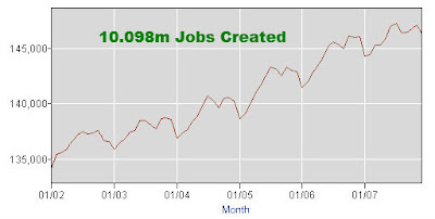 George W. Bush 10.098 million jobs were created