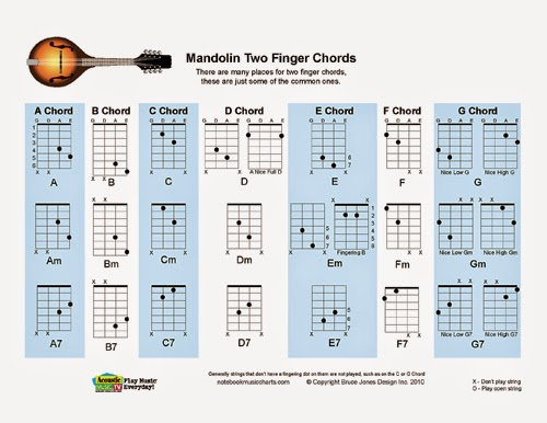 Mandolin : mandolin chords tuning Mandolin Chords and Mandolin ...