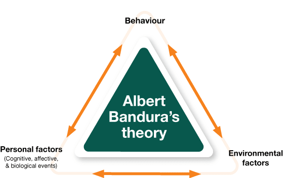 social learning theory bandura essay