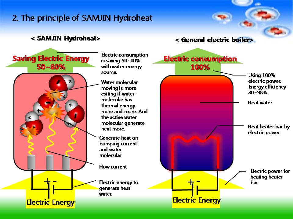 positron generators and heat energy essay The power produced by the positron - electron annihilation reaction is given by v = j σ β p e ep, where j is electron-positron fluence density, a e p is the electron-positron annihilation cross section, and e ep is the energy released per annihilation.