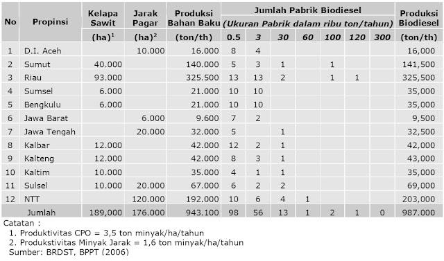Rencana Pengembangan Pabrik Biodiesel dan Lahan untuk Bahan Baku sampai Tahun 2009