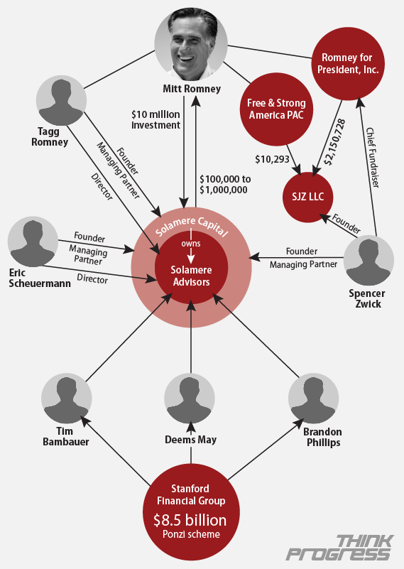 Image result for madoff org chart