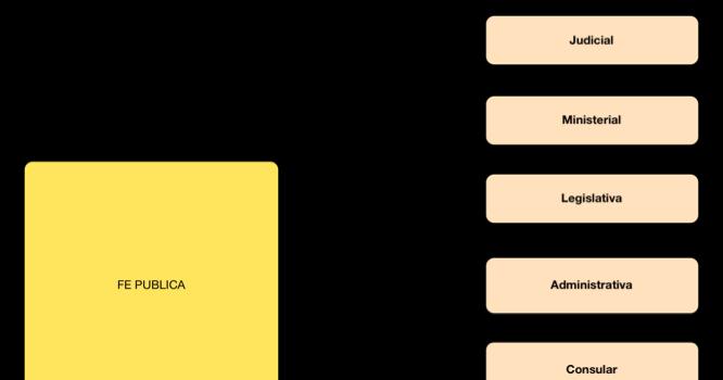 La Fe Publica additionally Phase diagram php moreover Diagrama De Flujo De Datos Nivel 1 12 in addition Clavic3 furthermore . on in diagram