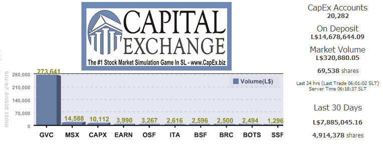 Stock Market Simulation Game For Kids