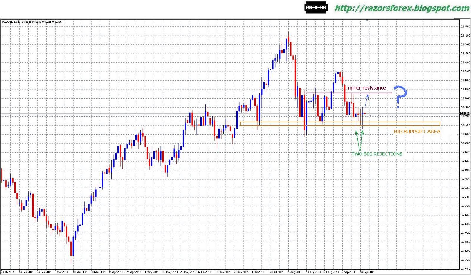 Forex nz dollar to euro
