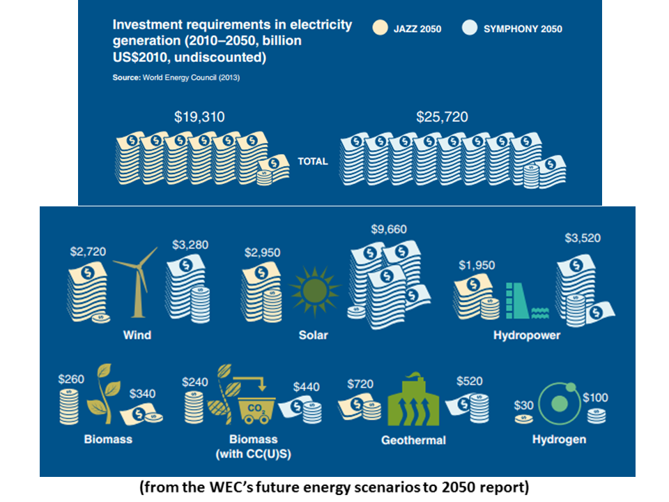energy mix in 2050 The energy outlook explores the forces shaping the global energy transition out to 2040 and the key the global energy mix is the most diverse the world has.