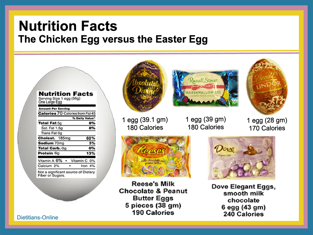 Wellness news at weighing success april 2012 for Easter egg fun facts