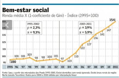 Gráfico do índice de bem estar social calculado pelo IPEA com base no Gini e na renda média.