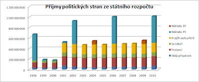 Příjmy politických stran ze státního rozpočtu